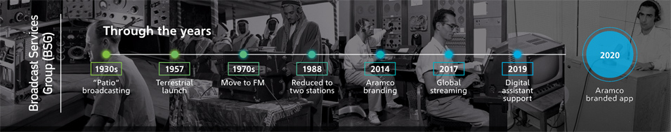 Aramco Celebrates 64 Years on the Air