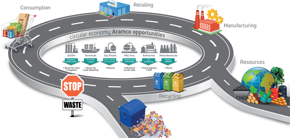 Circular Economy Reusing Resoures for Longer: Extracting Untapped Value